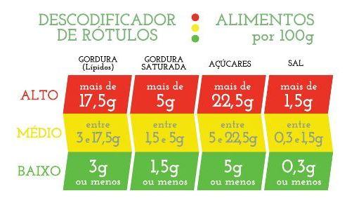 Descodificador de Rótulos para Alimentos
